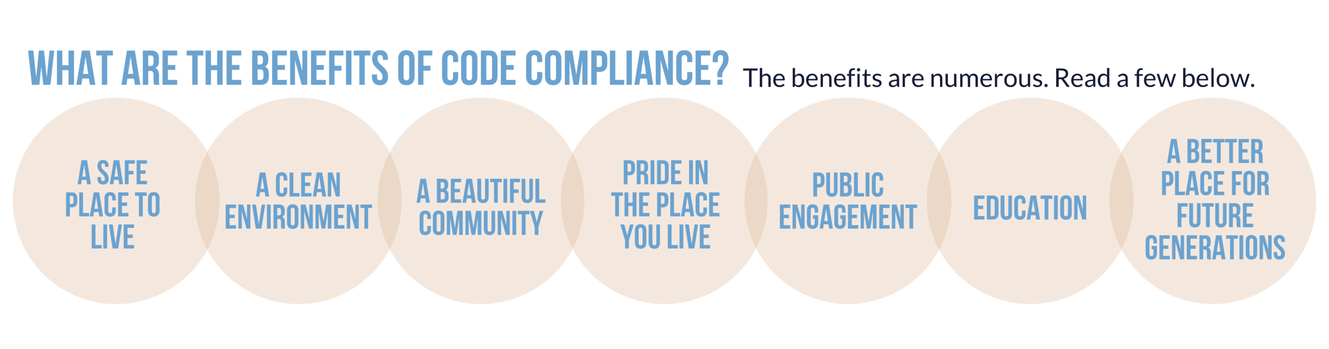 Benefits of Code Compliance