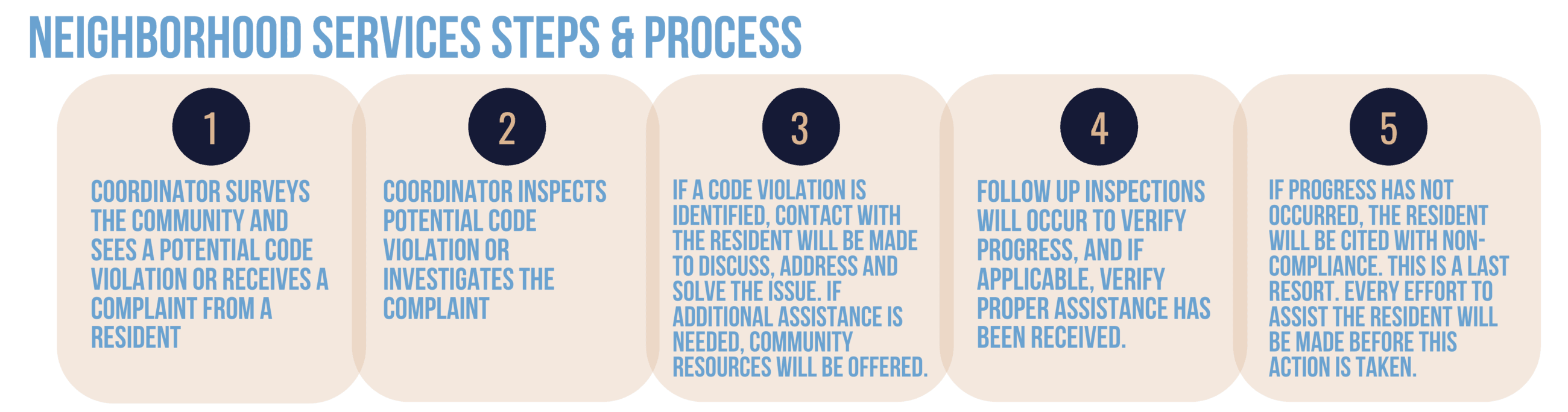 Neighborhood Services Steps and Process