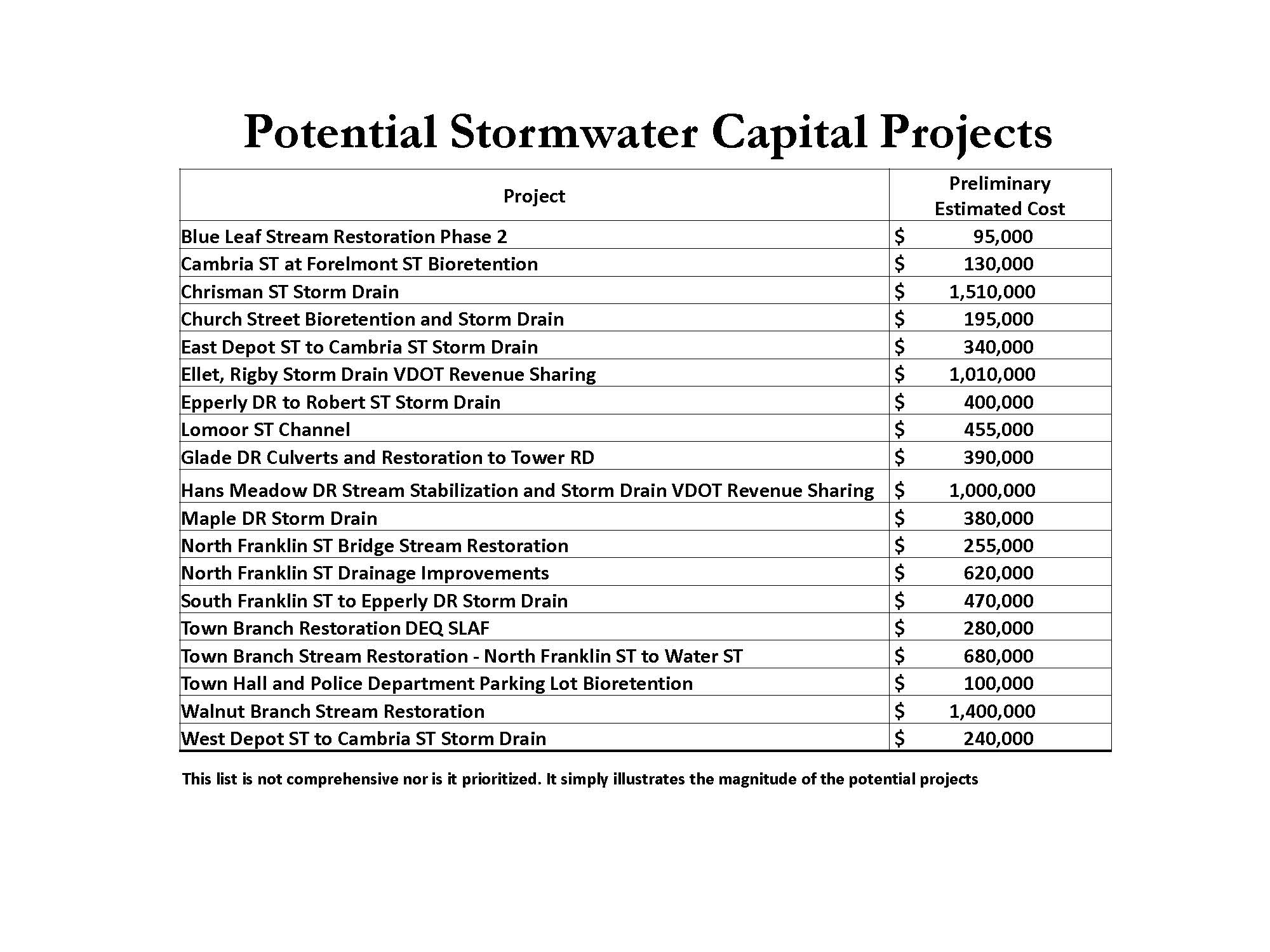 Potential Stormwater Capital Projects