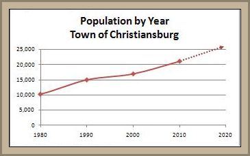 Population growth chart - The population of Christiansburg has more than doubled in the last three decades